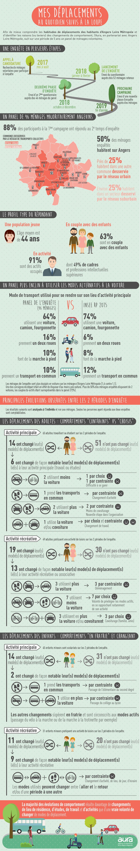 Résultats de l'enquête comportement ménages déplacement