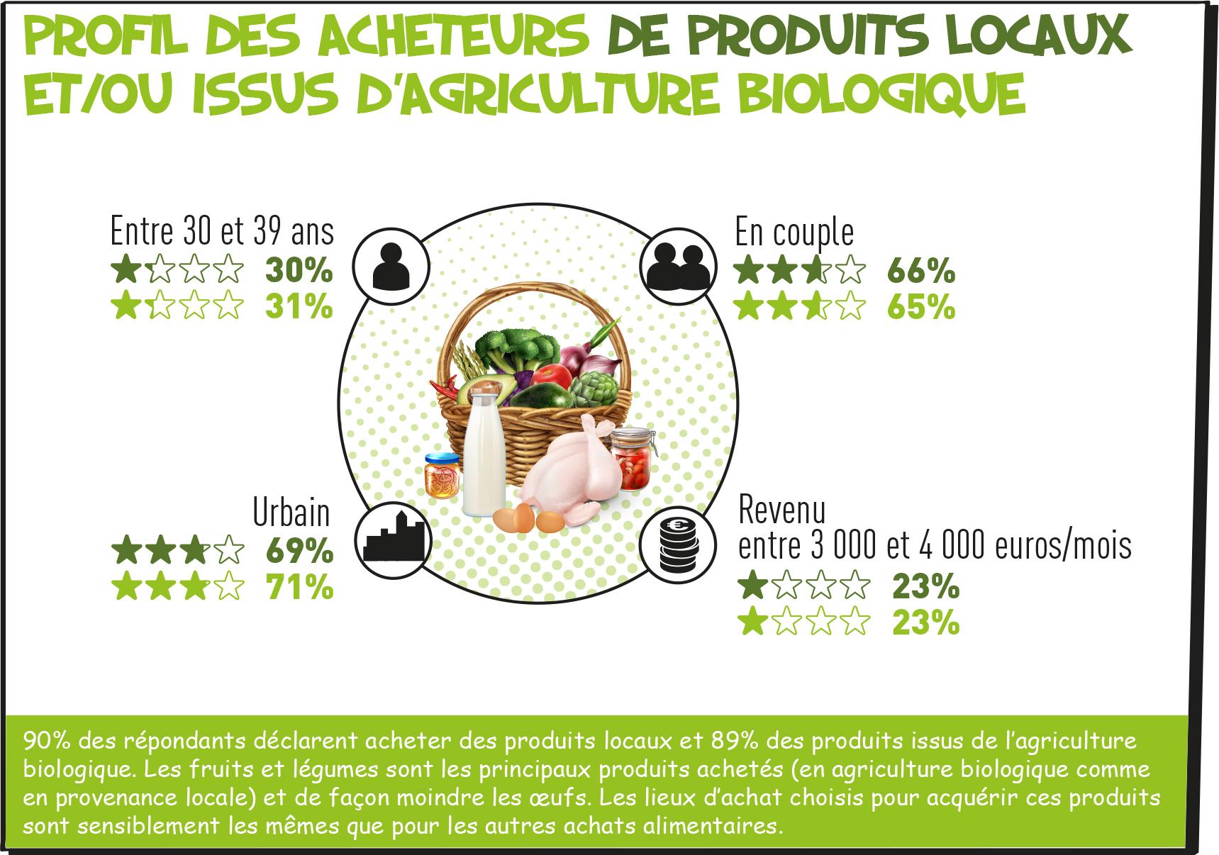 Produits locaux et bio