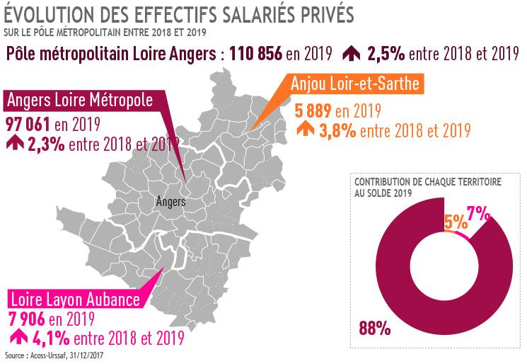 Evolution des effectifs salariés privés sur le PMLA