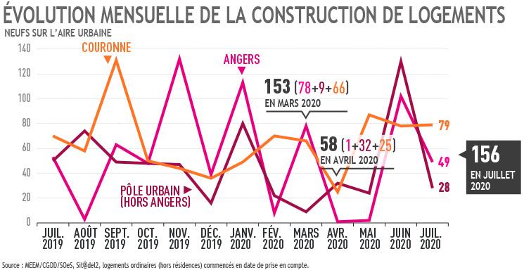 Evolution mensuelle construction logements