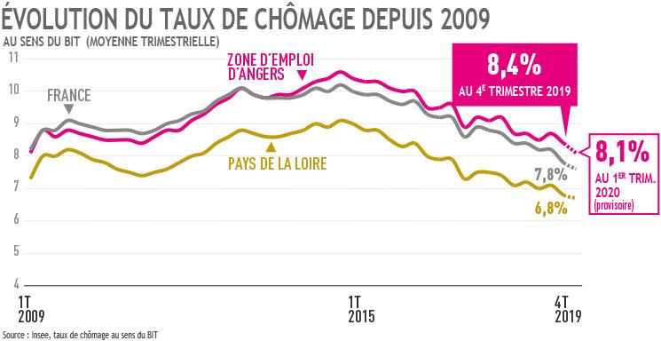 Evolution du taux de chômage depuis 2009