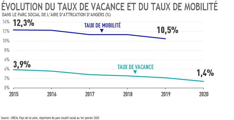 Evolution taux de vacance et mobilité