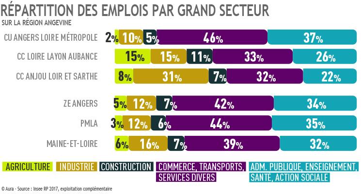 Répartition des emplois par grand secteur