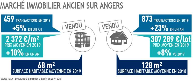 Marché immo ancien sur Angers