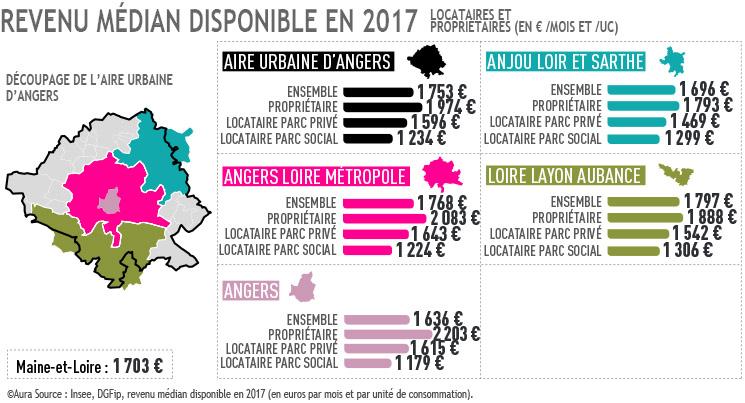 Carte revenu médian sur aire urbaine Angers 2017