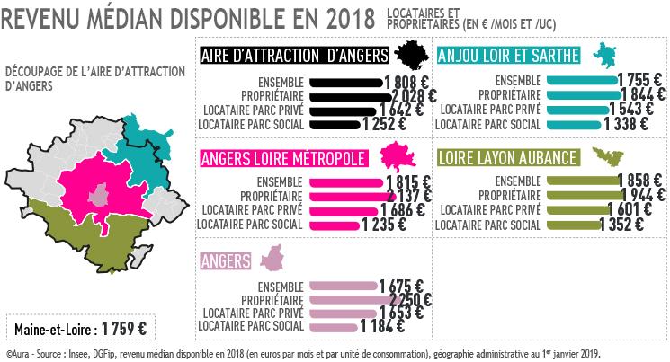 Carte revenu médian sur aire attraction Angers 2017