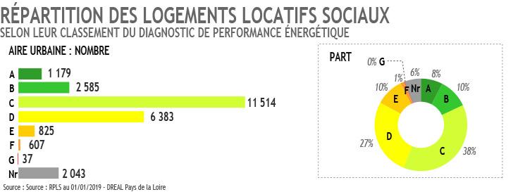 Classement DPE des logements locatifs sociaux