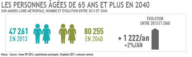 Les 65 ans et plus en 2040