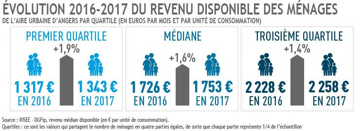 Evolution 2016-2017 du revenu des ménages par quartiles