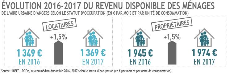 Evolution 2016-2017 du revenu des ménages par statut d'occupation