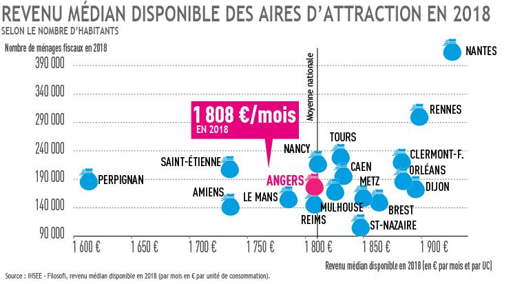 Graph revenu médian AAV