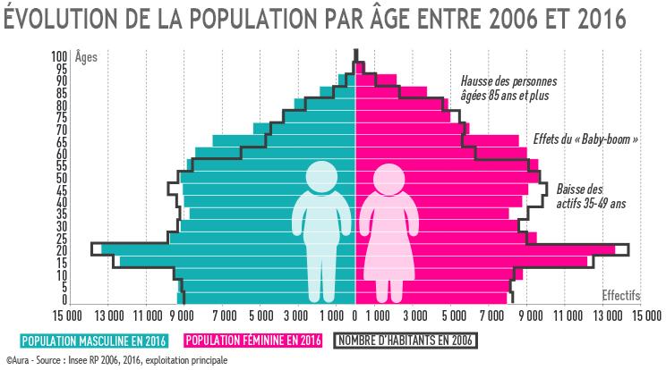 Evolution de la population par âge entre 2006 et 2016